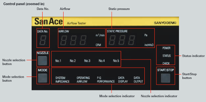 San Ace Airflow Tester